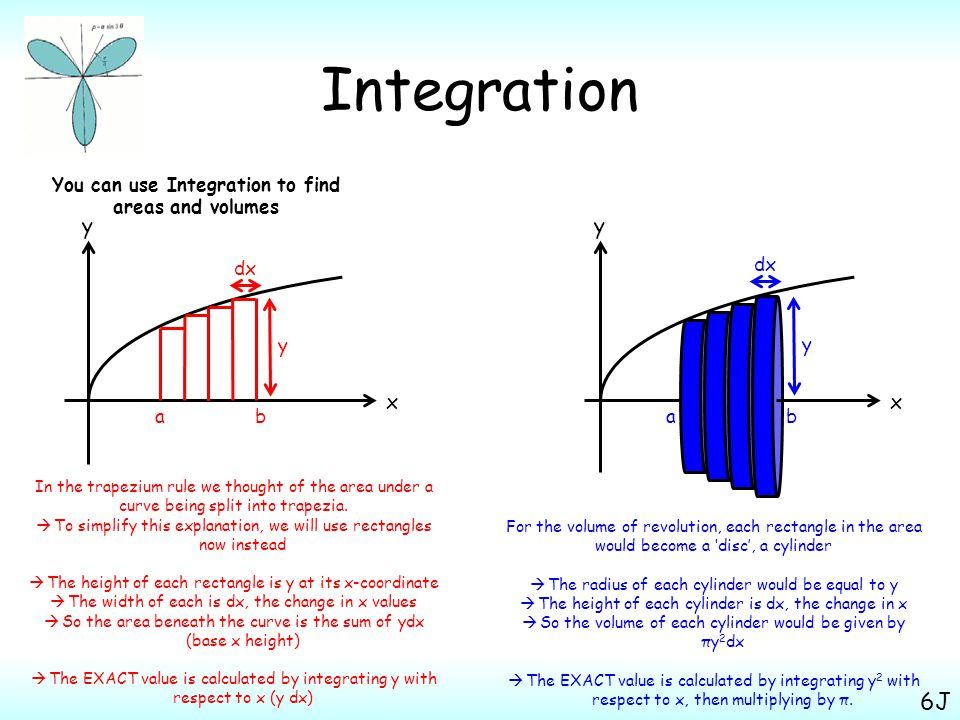 Integration You can use Integration to find areas and volumes 6J x y ab In the trapezium rule we thought of the area under a curve being split into trapezia.