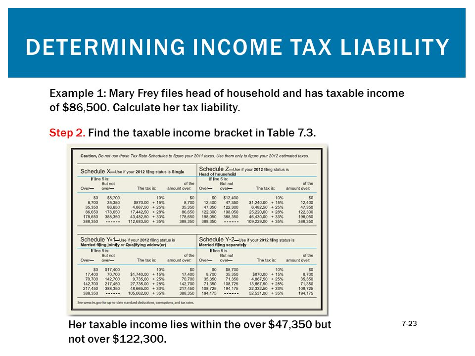 DETERMINING INCOME TAX LIABILITY Step 2. Find the taxable income bracket in Table 7.3.