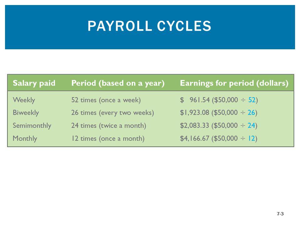 PAYROLL CYCLES 7-3