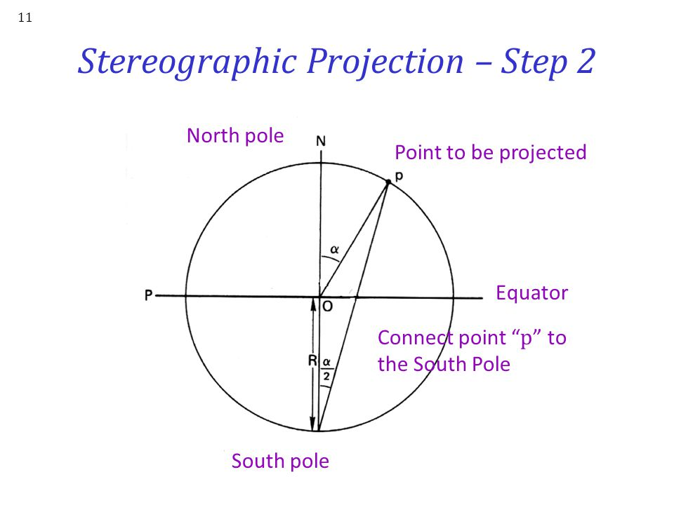 "Stereographic Projection – Step 1 10 North pole Equator Point "" p "" to be projected, whose co-latitude =  South pole Vertical cross- section of spher"