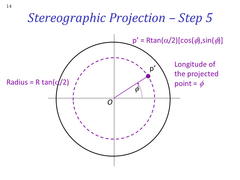 Stereographic Projection – Step 4 13 North pole Equator Point to be projected Compute radius of projected point p' on the equatorial plane South pole