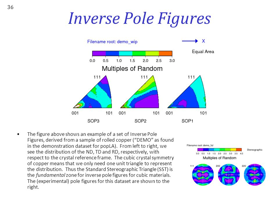 Inverse Pole Figure: Definition An inverse pole figure (in the context of texture) is a map of a selected set of sample directions plotted with respec