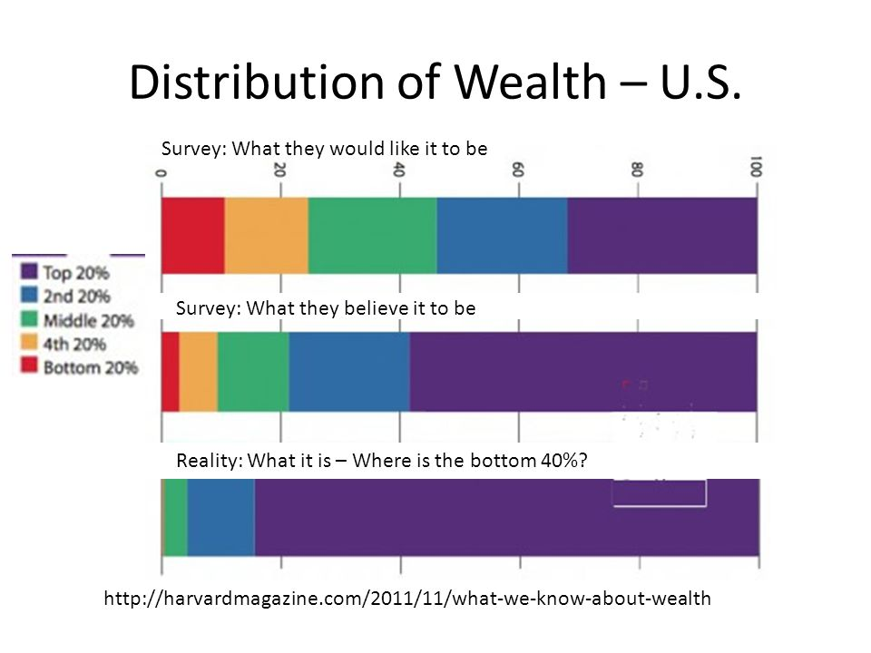 Distribution of Wealth – U.S.