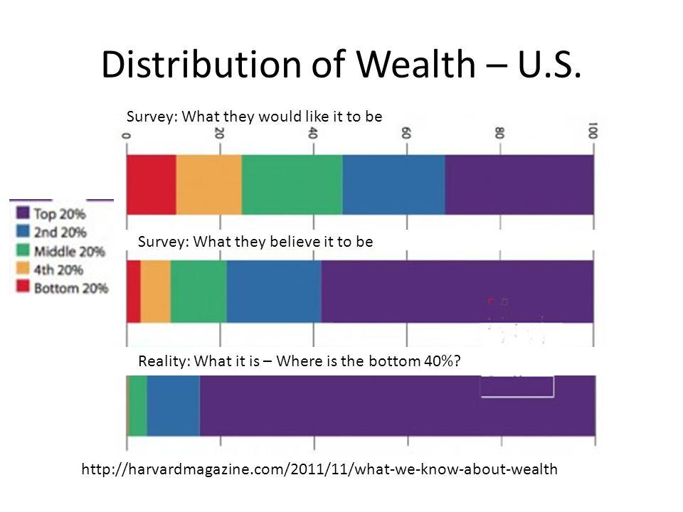Distribution of Wealth – U.S.