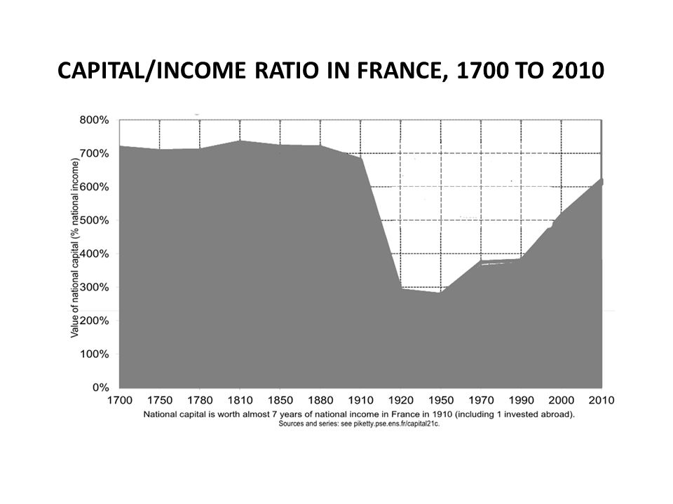 CAPITAL/INCOME RATIO IN FRANCE, 1700 TO 2010
