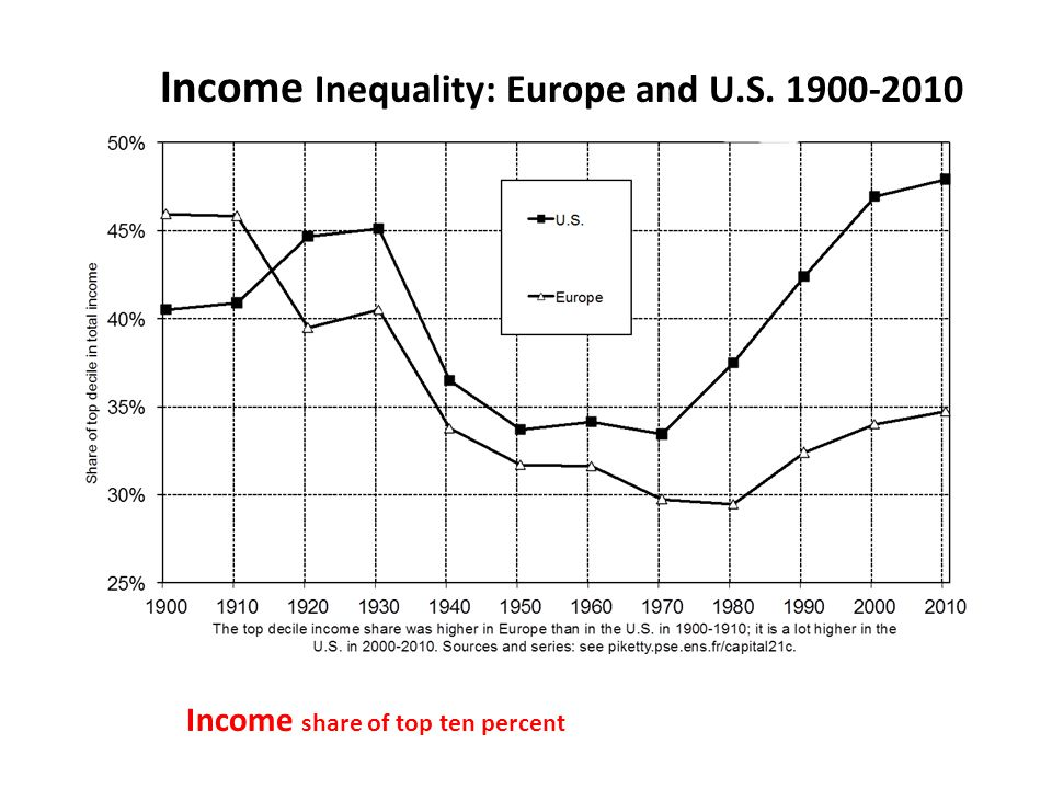 Income Inequality: Europe and U.S. 1900-2010 Income share of top ten percent