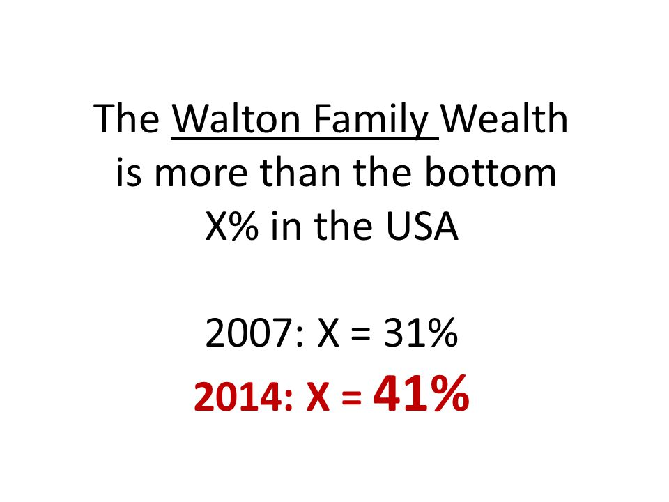 The Walton Family Wealth is more than the bottom X% in the USA 2007: X = 31% 2014: X = 41%