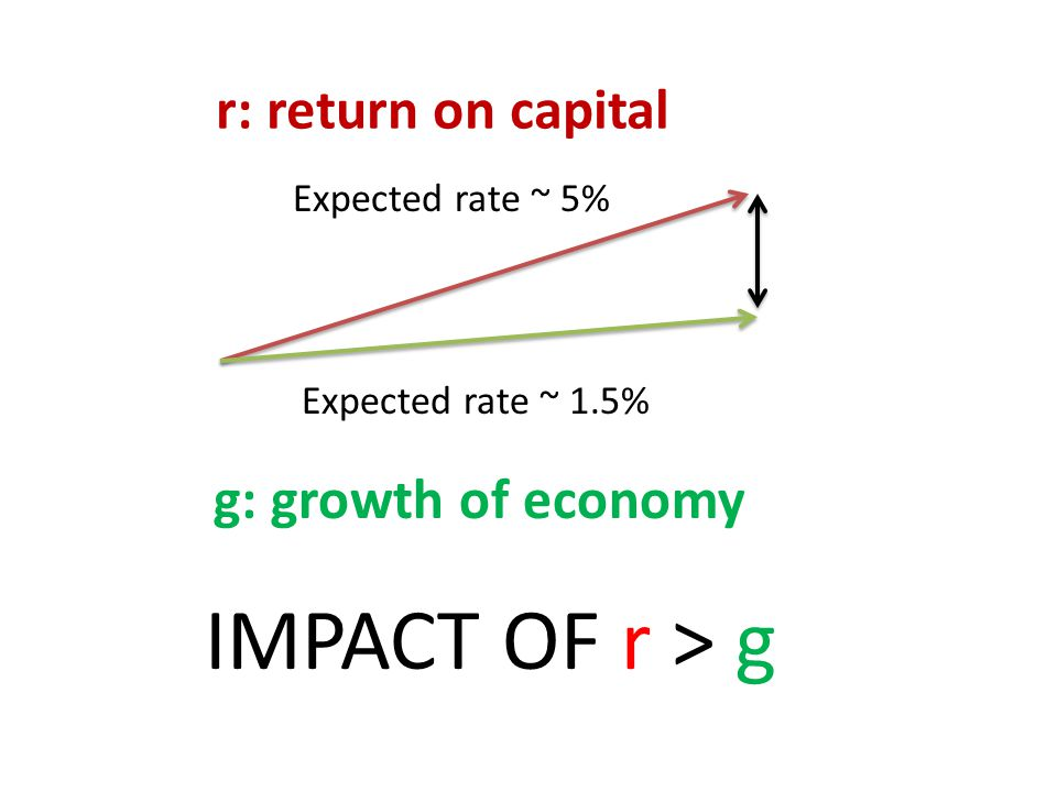 r: return on capital g: growth of economy Expected rate ~ 5% Expected rate ~ 1.5% IMPACT OF r > g