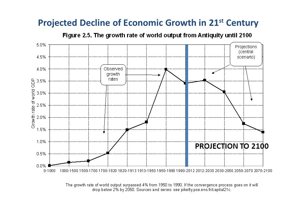World Economic Growth Projected decline Technological Output Population Productivity 1700-1820 0.5% 0.4 (80%) 0.1 (20%) 1820-1913 1.5% 0.6 (40%) 0.9 (60%) 1913-2012 3.0% 1.4 (47%) 1.6 (53%) 2012-2100 2.0% 0.4 (21%) 1.6 (79%) 1950-2012 3.8% 1.9 (50%) 1.9 (50%)