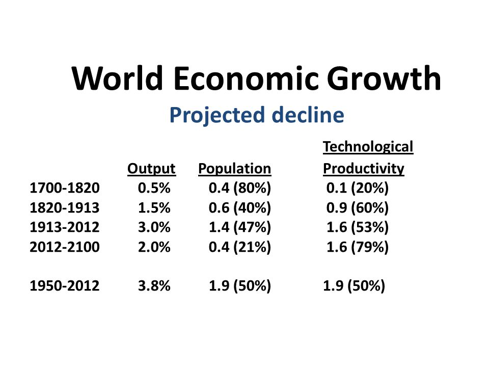 RATE OF RETURN vs. GROWTH RATE AT WORLD LEVEL From Antiquity until 2100