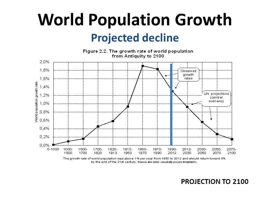 World Population Growth Projected decline PROJECTION TO 2100