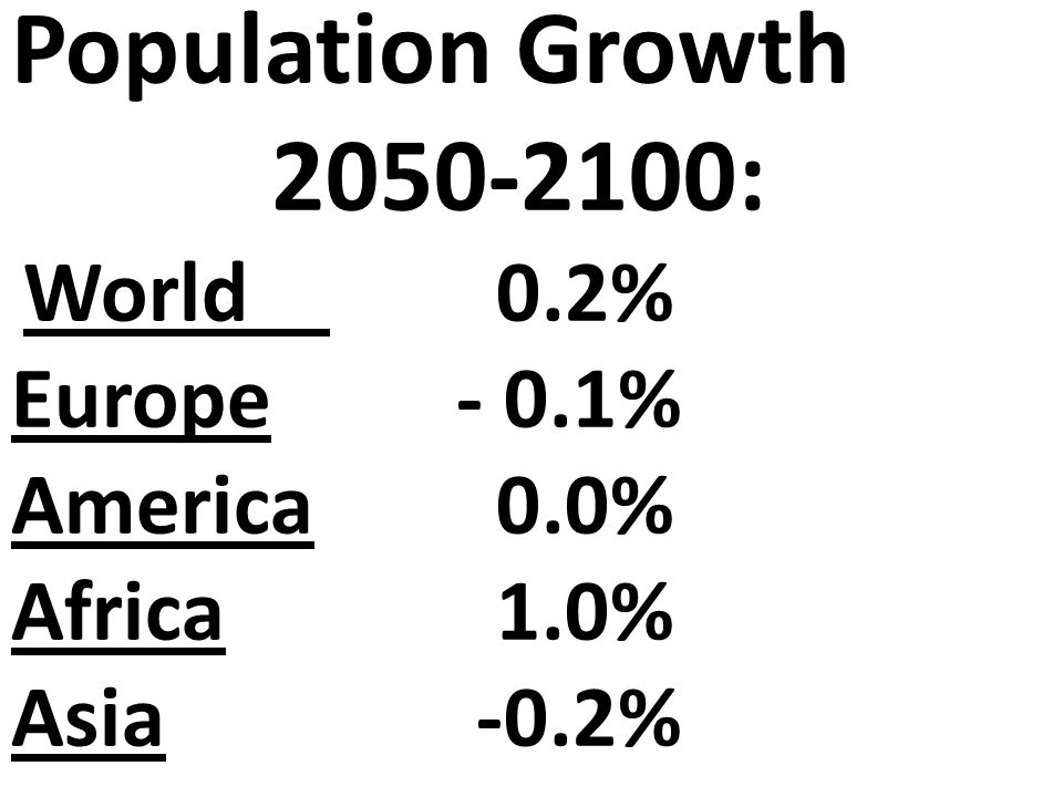 Population Growth 2050-2100: World 0.2% Europe - 0.1% America 0.0% Africa 1.0% Asia -0.2%