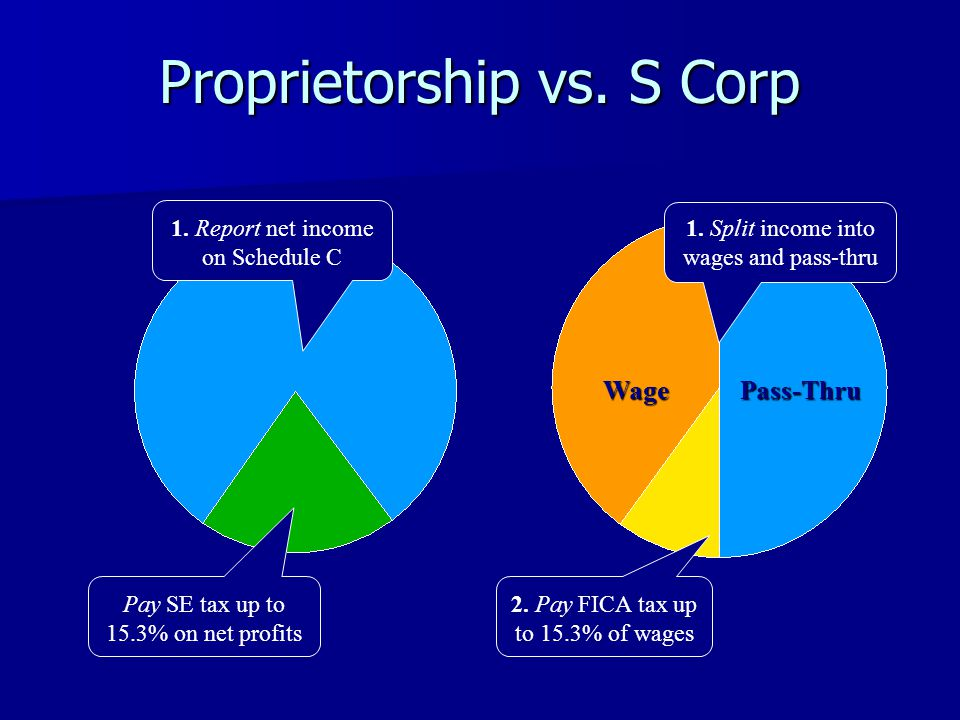 Proprietorship vs. S Corp 1.