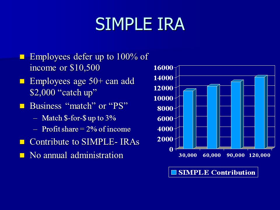 SIMPLE IRA Employees defer up to 100% of income or $10,500 Employees defer up to 100% of income or $10,500 Employees age 50+ can add $2,000 catch up Employees age 50+ can add $2,000 catch up Business match or PS Business match or PS –Match $-for-$ up to 3% –Profit share = 2% of income Contribute to SIMPLE- IRAs Contribute to SIMPLE- IRAs No annual administration No annual administration