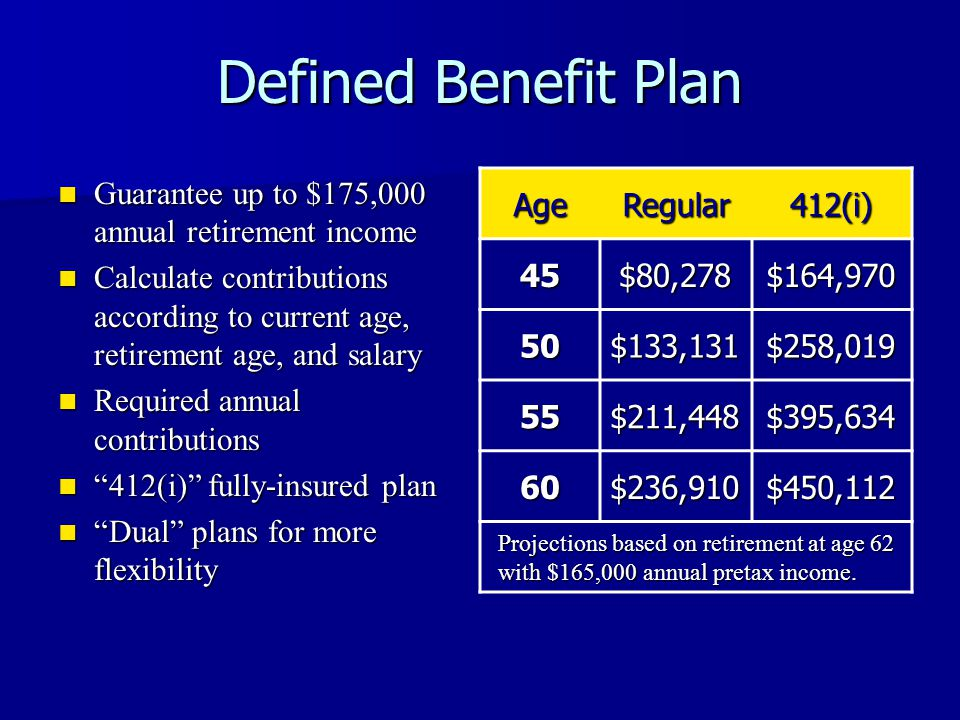 Defined Benefit Plan Guarantee up to $175,000 annual retirement income Guarantee up to $175,000 annual retirement income Calculate contributions according to current age, retirement age, and salary Calculate contributions according to current age, retirement age, and salary Required annual contributions Required annual contributions 412(i) fully-insured plan 412(i) fully-insured plan Dual plans for more flexibility Dual plans for more flexibility AgeRegular412(i) 45$80,278$164,970 50$133,131$258,019 55$211,448$395,634 60$236,910$450,112 Projections based on retirement at age 62 with $165,000 annual pretax income.