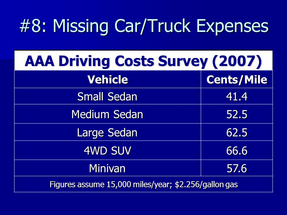 #8: Missing Car/Truck Expenses AAA Driving Costs Survey (2007) VehicleCents/Mile Small Sedan 41.4 Medium Sedan 52.5 Large Sedan 62.5 4WD SUV 66.6 Minivan57.6 Figures assume 15,000 miles/year; $2.256/gallon gas