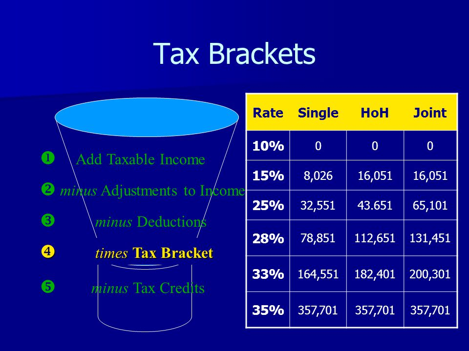 Tax Brackets  Add Taxable Income  minus Adjustments to Income  minus Deductions  times Tax Bracket  minus Tax Credits RateSingleHoHJoint 10% 000 15% 8,02616,051 25% 32,55143.65165,101 28% 78,851112,651131,451 33% 164,551182,401200,301 35% 357,701
