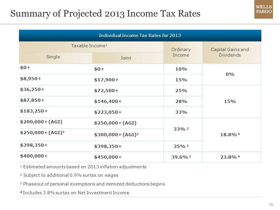 18 Summary of Projected 2013 Income Tax Rates Individual Income Tax Rates for 2013 Taxable Income 1 Ordinary Income Capital Gains and Dividends Single Joint $0+ 10% 0% $8,950+ $17,900+15% $36,250+ $72,500+25% 15% $87,850+ $146,400+28% $183,250+ $223,050+33% $200,000+ (AGI) $250,000+ (AGI) 33% 2 18.8% 4 $250,000+ (AGI) 3 $300,000+ (AGI) 3 $398,350+ 35% 2 $400,000+ $450,000+39.6% 2 23.8% 4 1 Estimated amounts based on 2013 inflation adjustments 2 Subject to additional 0.9% surtax on wages 3 Phaseout of personal exemptions and itemized deductions begins 4 Includes 3.8% surtax on Net Investment Income