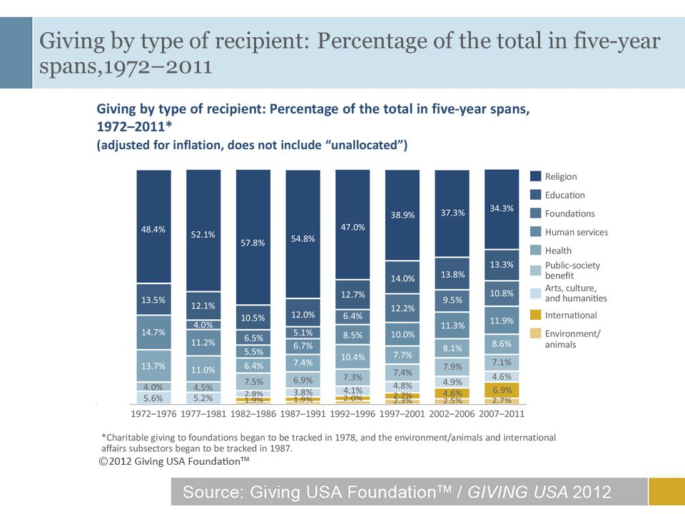 40 Giving by type of recipient: Percentage of the total in five-year spans,1972–2011
