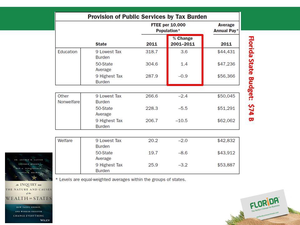 Florida State Budget: $74 B