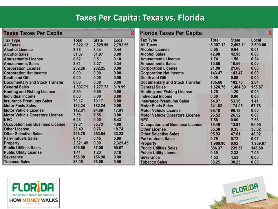 Insert your logo here Taxes Per Capita: Texas vs. Florida