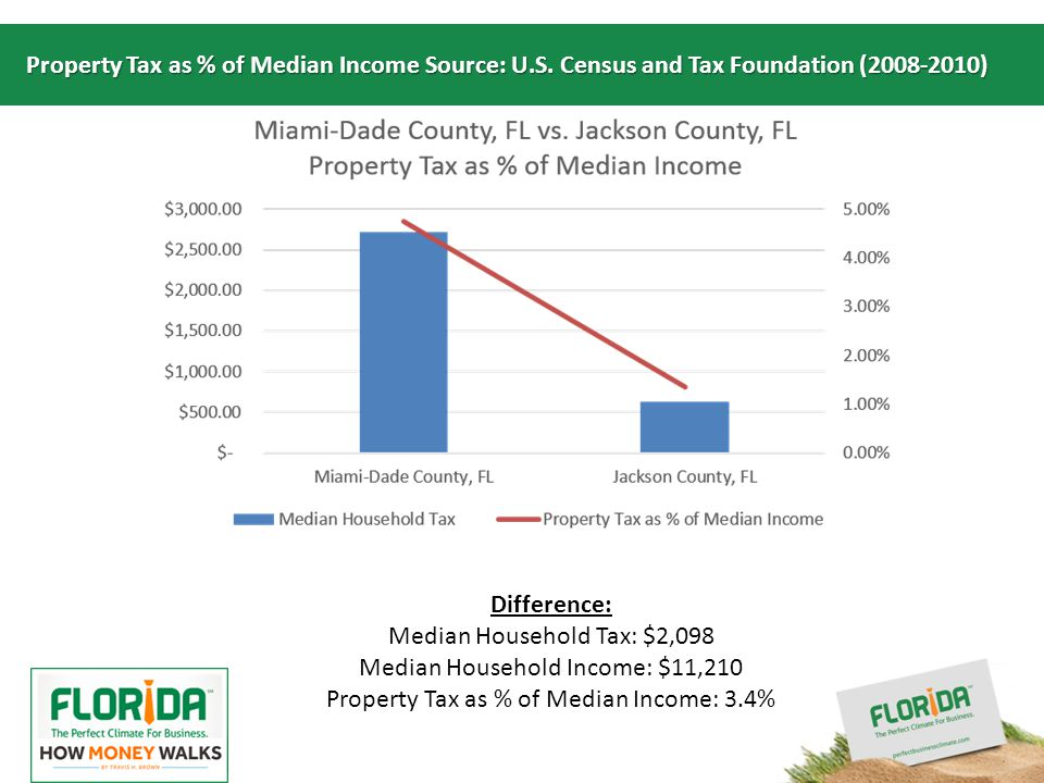 Insert your logo here Property Tax as % of Median Income Source: U.S.