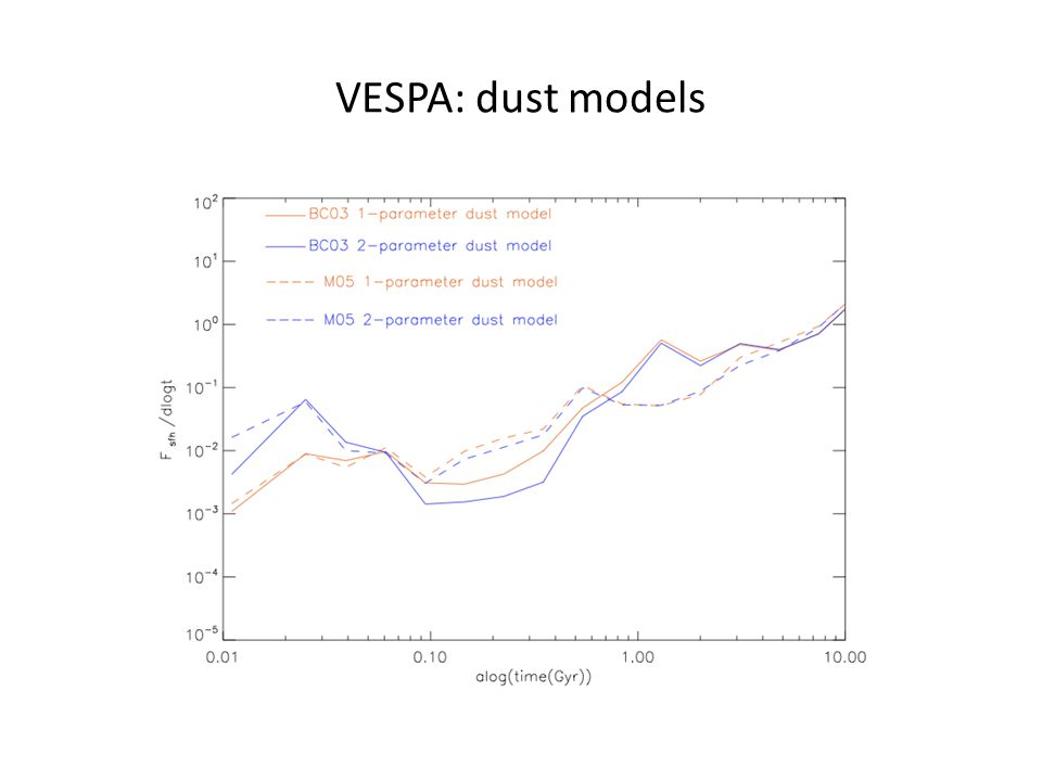 VESPA: dust models