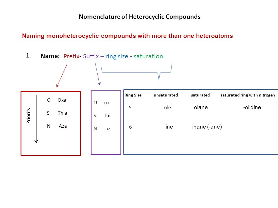 Naming monoheterocyclic compounds with more than one heteroatoms Prefix- Suffix – ring size - saturation Name: Nomenclature of Heterocyclic Compounds