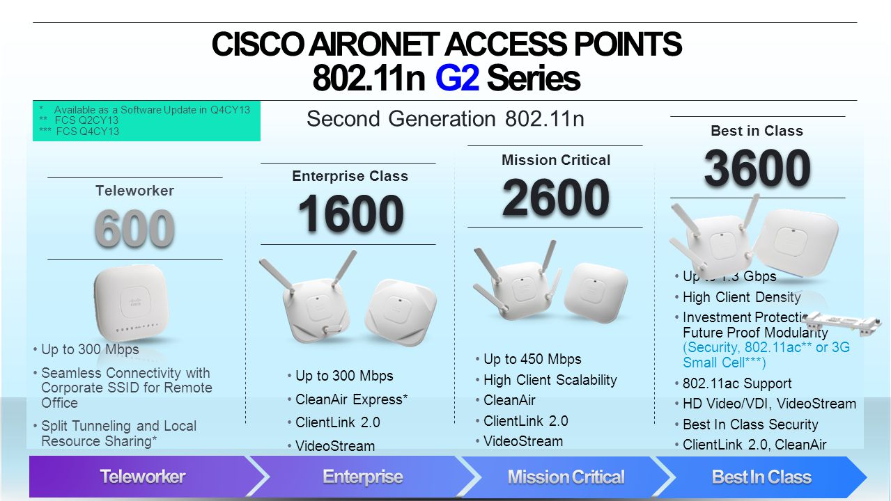 © 2012 Cisco and/or its affiliates. All rights reserved. Cisco Confidential 2 CISCO AIRONET ACCESS POINTS 802.11n G2 Series 600 Teleworker 600 1600 En