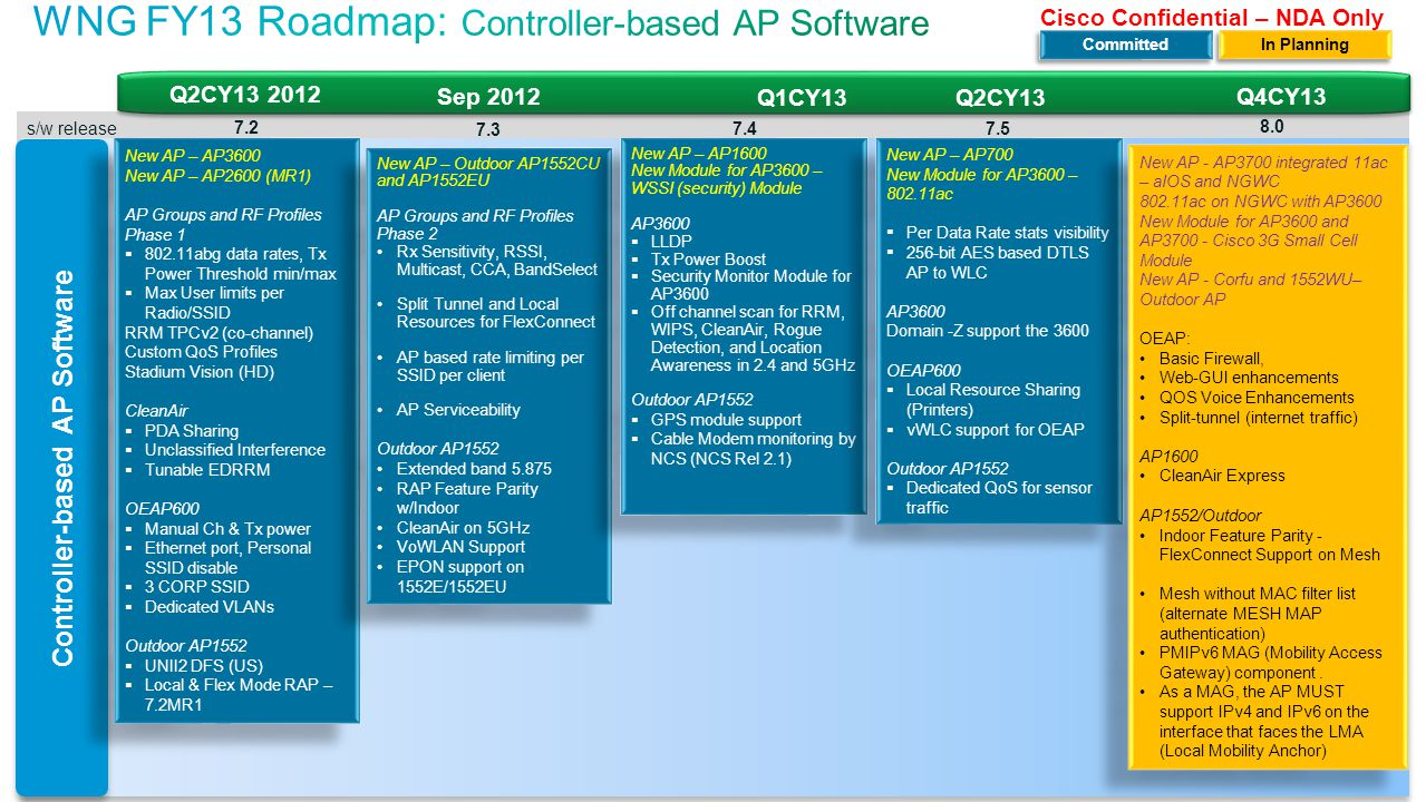24 Cisco Confidential© 2011 Cisco and/or its affiliates. All rights reserved. s/w release Controller-based AP Software New AP – AP3600 New AP – AP2600