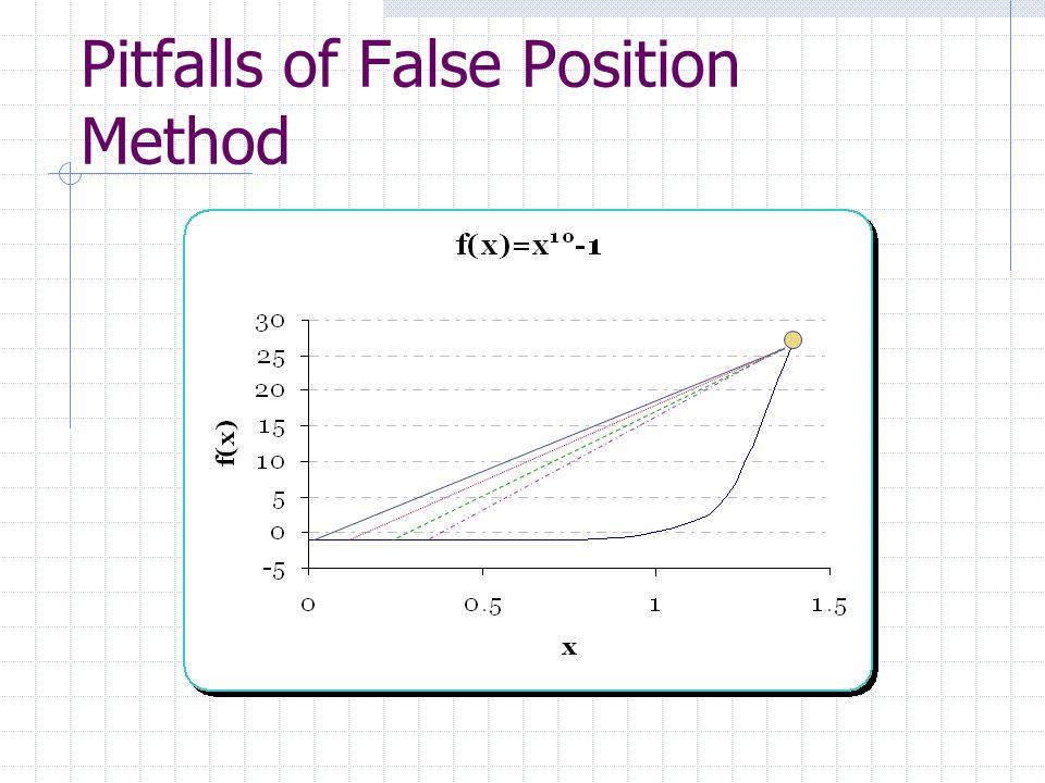 Pitfalls of False Position Method