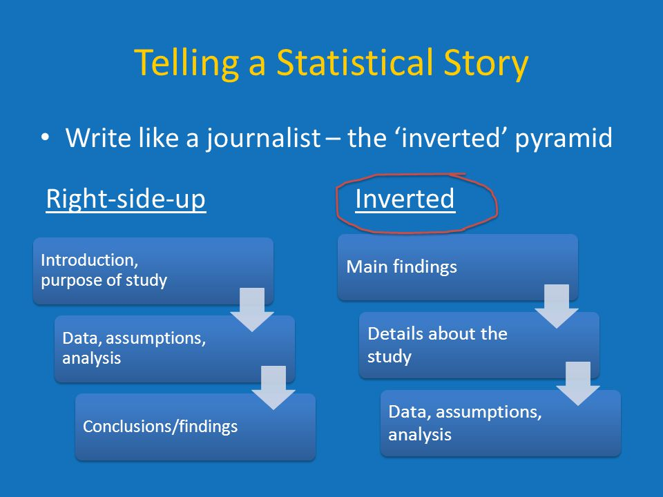 Telling a Statistical Story Write like a journalist – the 'inverted' pyramid Main findings Details about the study Data, assumptions, analysis Introduction, purpose of study Data, assumptions, analysis Conclusions/findings Right-side-upInverted