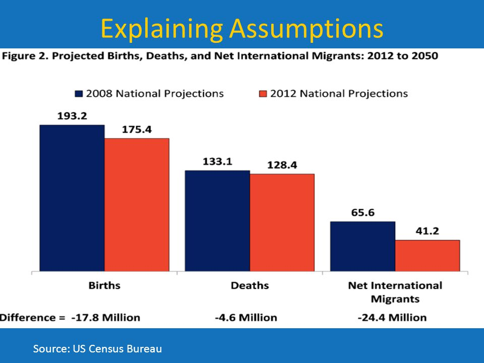 Source: US Census Bureau Explaining Assumptions