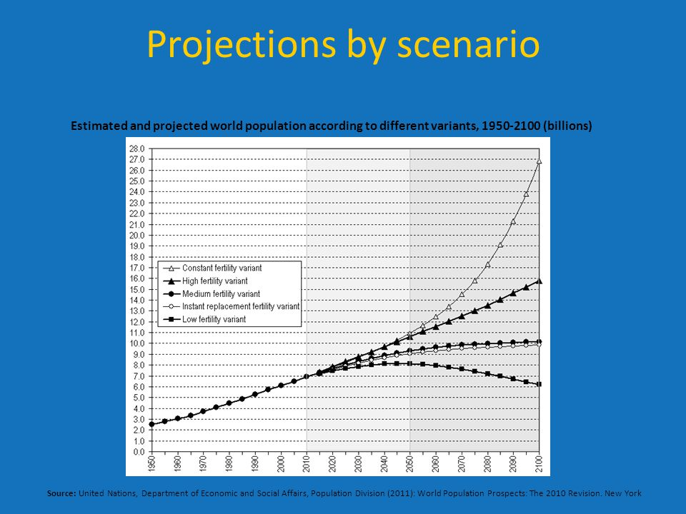 Projections by scenario Estimated and projected world population according to different variants, 1950-2100 (billions) Source: United Nations, Department of Economic and Social Affairs, Population Division (2011): World Population Prospects: The 2010 Revision.