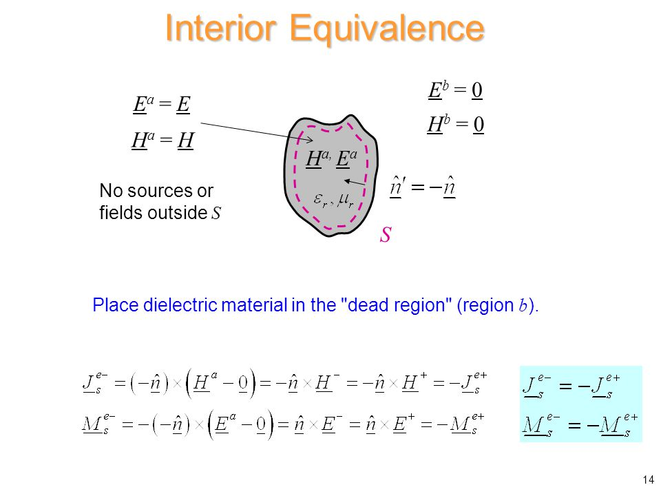 Interior Equivalence S No sources or fields outside S H a, E a E b = 0 H b = 0 Place dielectric material in the dead region (region b ).
