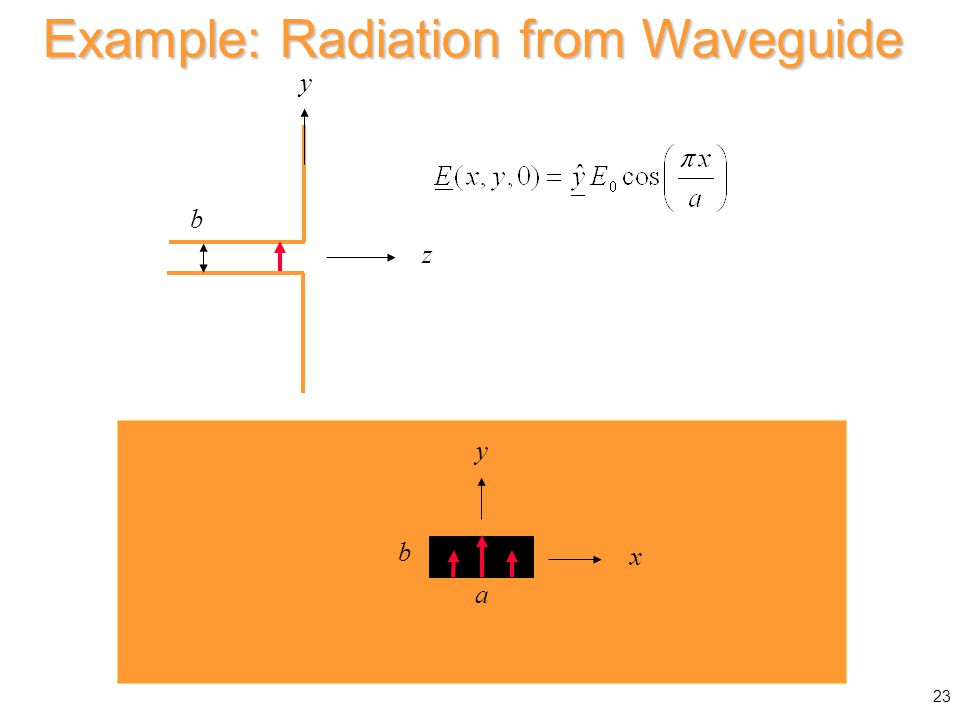 Example: Radiation from Waveguide z b y b a x y 23