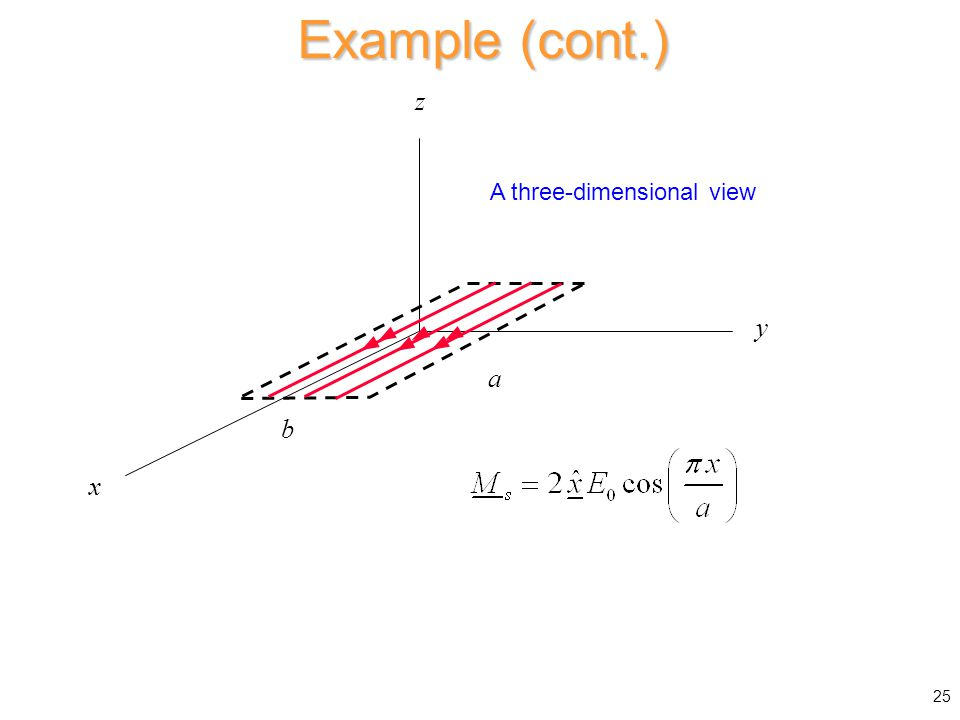 x a b y z Example (cont.) 25 A three-dimensional view