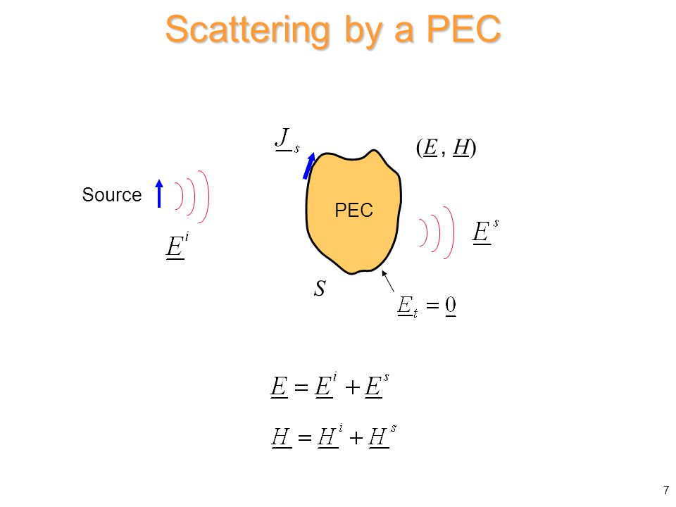 Scattering by a PEC (E, H) Source PEC S 7