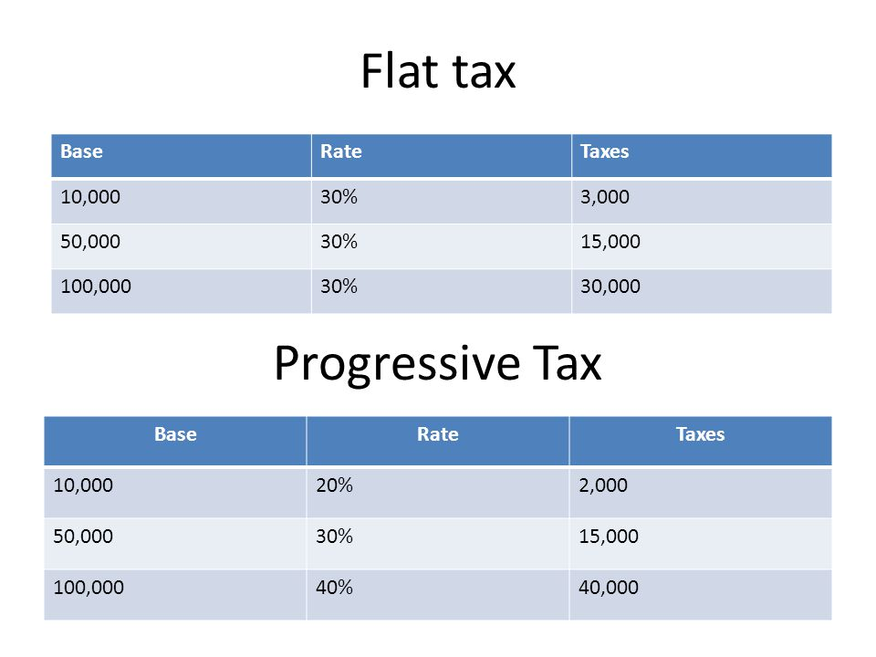 Flat tax BaseRateTaxes 10,00020%2,000 50,00030%15,000 100,00040%40,000 BaseRateTaxes 10,00030%3,000 50,00030%15,000 100,00030%30,000 Progressive Tax