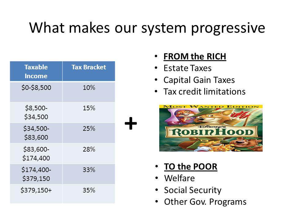 2004 Income Groups Pre-tax Income Share Post-Tax income share P0-9053.7557.28 P90-9511.311.1 P95-9915.314.5 P99-99.54.13.7 P99.5-99.96.65.8 P99.9-99.995.54.7 P99.99-1003.53 1970 Income Groups Pre-tax Income Share Post-Tax income share P0-9067.6170.54 P90-9510.7611.1 P95-9912.612.23 P99-99.52.872.39 P99.5-99.93.632.62 P99.9-99.991.760.94 P99.99-100.76.25