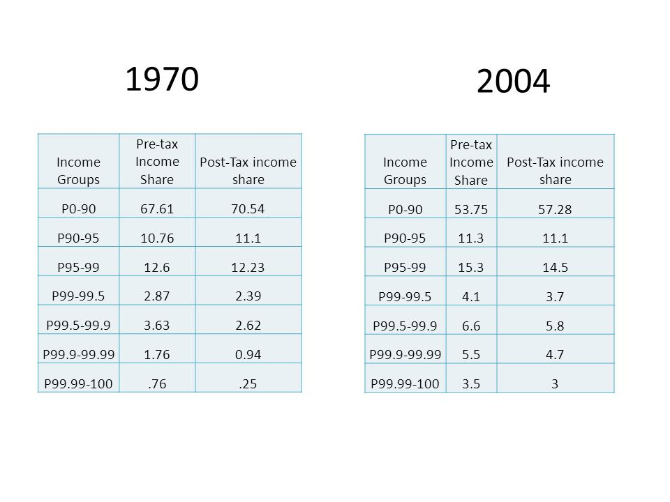 2004 Income Groups Pre-tax Income Share Post-Tax income share P0-9053.7557.28 P90-9511.311.1 P95-9915.314.5 P99-99.54.13.7 P99.5-99.96.65.8 P99.9-99.995.54.7 P99.99-1003.53 1970 Income Groups Pre-tax Income Share Post-Tax income share P0-9067.6170.54 P90-9510.7611.1 P95-9912.612.23 P99-99.52.872.39 P99.5-99.93.632.62 P99.9-99.991.760.94 P99.99-100.76.25
