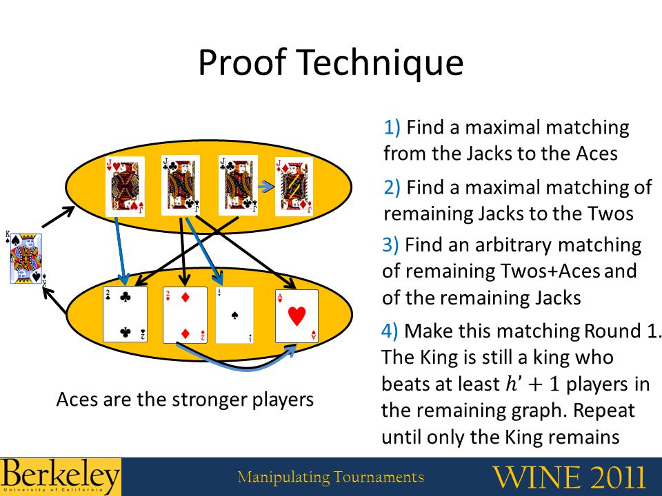 WINE 2011 Manipulating Tournaments Proof Technique 1) Find a maximal matching from the Jacks to the Aces 2) Find a maximal matching of remaining Jacks to the Twos 3) Find an arbitrary matching of remaining Twos+Aces and of the remaining Jacks Aces are the stronger players