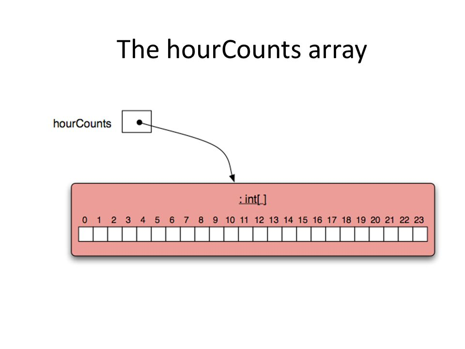 The hourCounts array