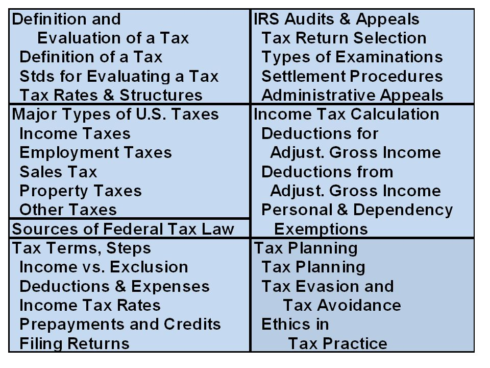 Income What is Gross Income? What are Exclusions? What is a Deferral?