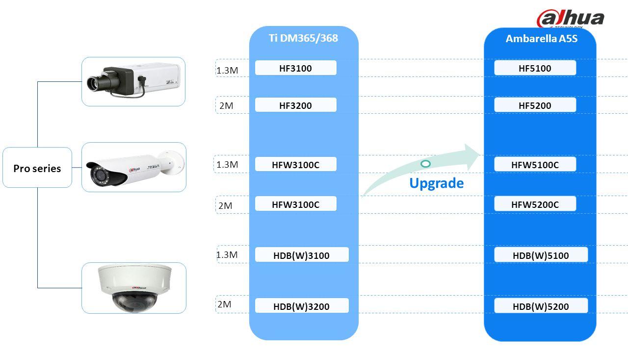 © 2013 DAHUA TECHNOLOGY Smart Series Ti DM365/368 Ambarella A5S Pro series HF3100 HFW3100C HDB(W)3100 HFW5100C 1.3M 2M 1.3M 2M HF3200HF5200 HF5100 HFW