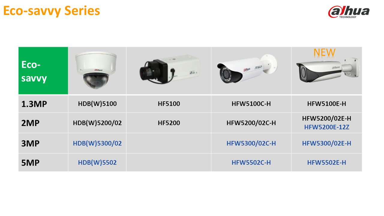 © 2013 DAHUA TECHNOLOGY Eco- savvy 1.3MP HDB(W)5100HF5100HFW5100C-HHFW5100E-H 2MP HDB(W)5200/02HF5200HFW5200/02C-H HFW5200/02E-H HFW5200E-12Z 3MP HDB(