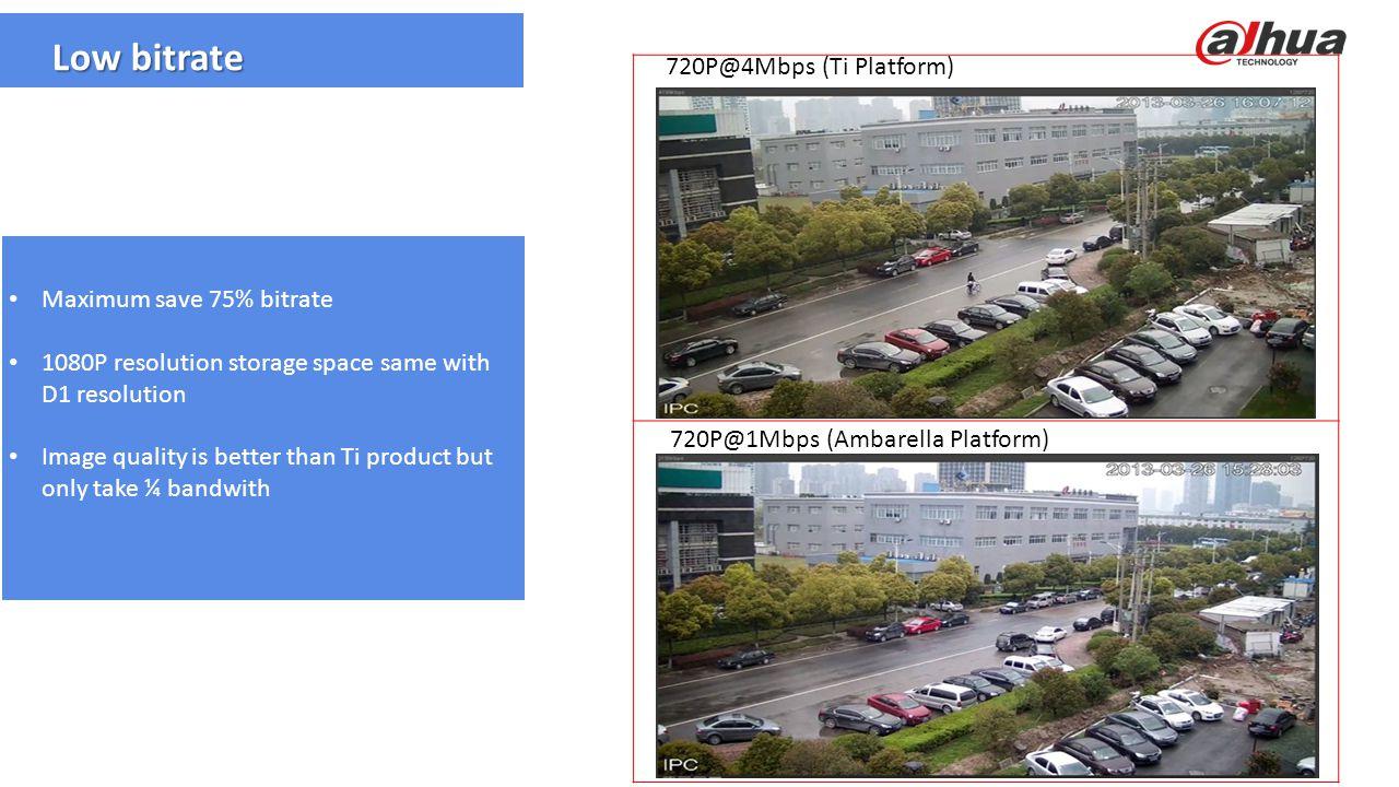 © 2013 DAHUA TECHNOLOGY Low bitrate 720P@4Mbps (Ti Platform) 720P@1Mbps (Ambarella Platform) Maximum save 75% bitrate 1080P resolution storage space s
