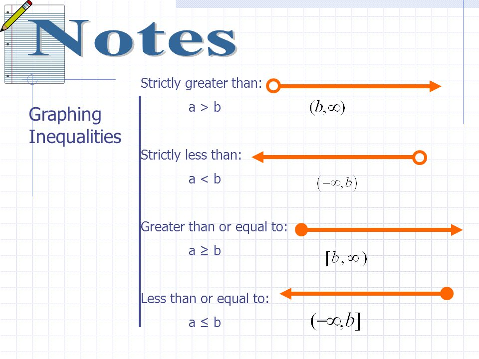 Graphing Inequalities Strictly greater than: a > b Strictly less than: a < b Greater than or equal to: a ≥ b Less than or equal to: a ≤ b