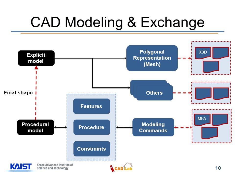 CAD Modeling & Exchange Explicit model Procedural model Final shape Polygonal Representation (Mesh) Others Features Procedure Constraints Modeling Commands X3D MPA 10