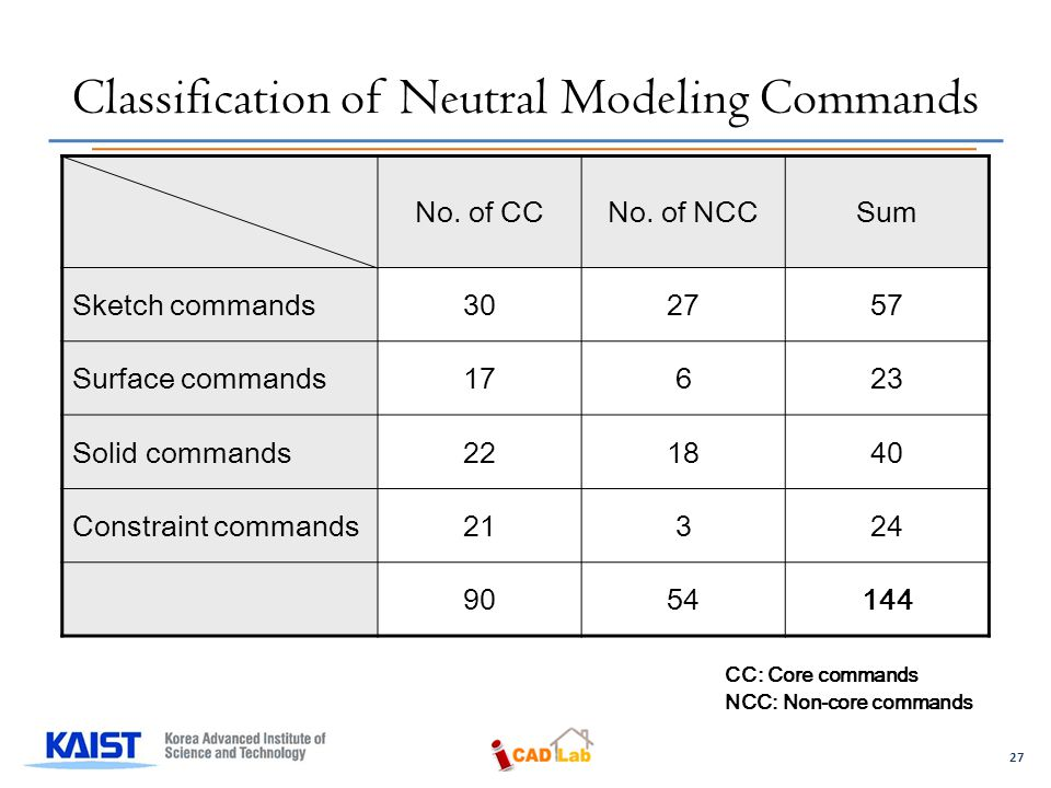 27 Classification of Neutral Modeling Commands No.